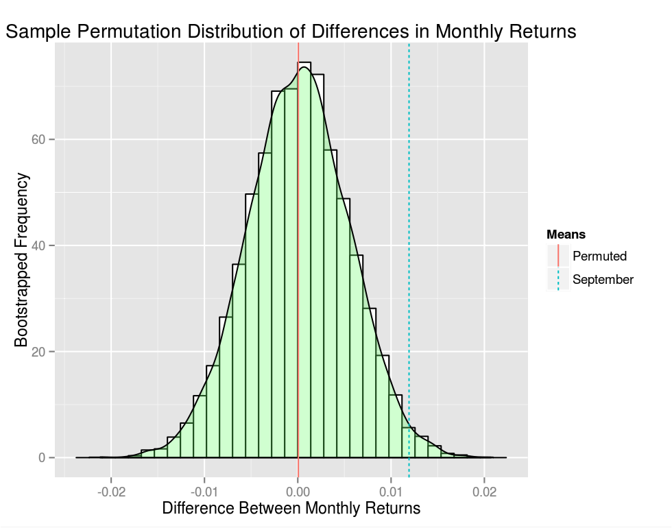 Sample Permutation Distribution of Differences in Monthly Returns