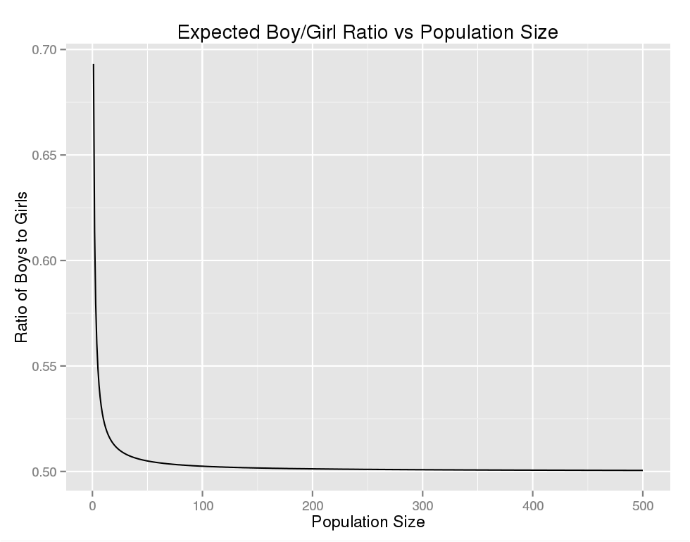 Expected ratio of boys to girls for a population of k individuals